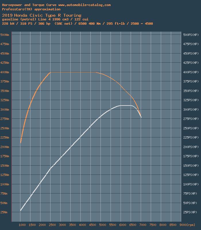 Honda Civic Power Curve